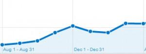Random Traffic Trend