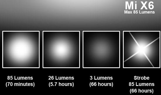 Klarus MiX6 LED Flashlight Beam Profile