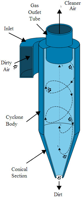 How Does A Cyclone Dust Separator Work