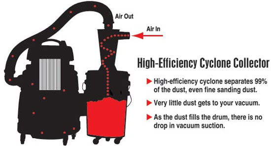 Dewalt Dust Extractor >> How Does a Cyclone Dust Separator Work?