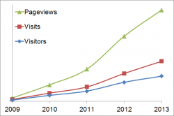 ToolGuyd 5-year Anniversary Metrics