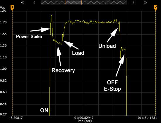 Bosch OMT Testing Power Properties