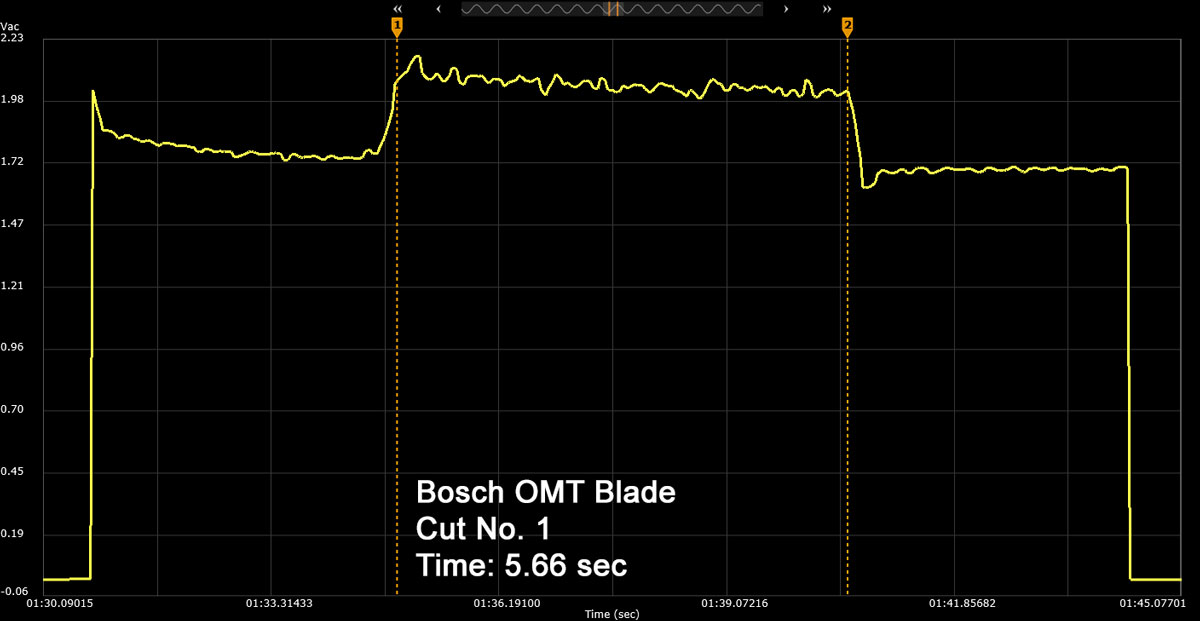 Bosch OMT Blade Cut Number 1