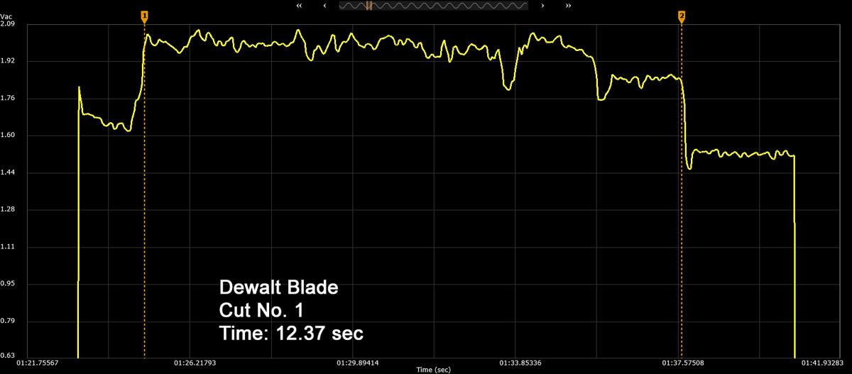 Dewalt OMT Blade Cut Number 1