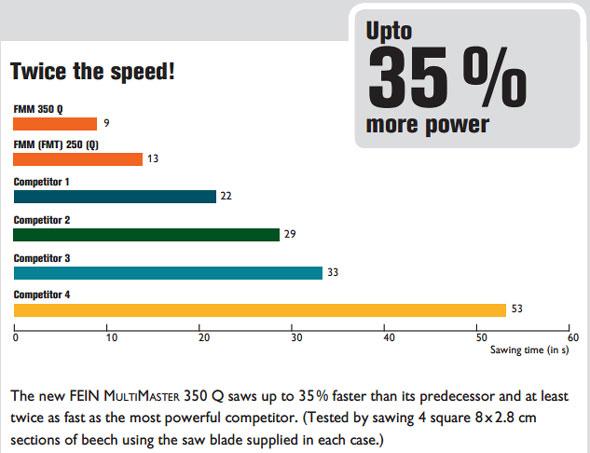 Fein MultiMaster 350 Q Cutting Performance Comparison