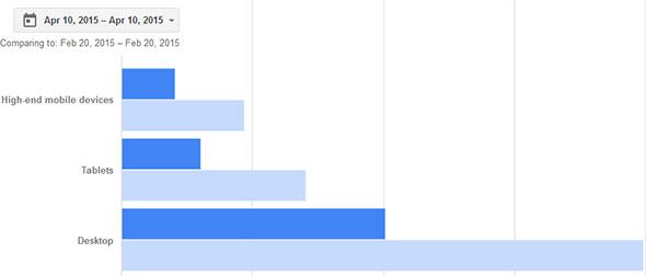 Google Adsense April 10 vs Feb 20