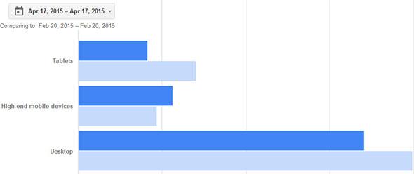 Google Adsense April 17 vs Feb 20