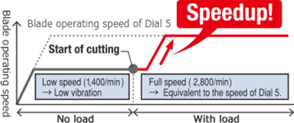 Hitachi jig saw auto mode speed chart