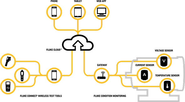 Fluke Connect and Condition Monitoring Sensors