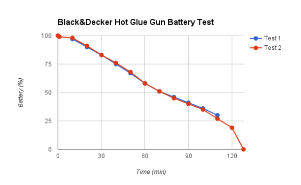 Black and Decker Hot Glue Gun battery test