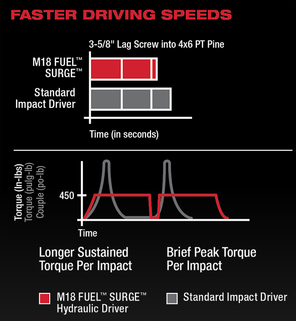 Milwaukee M18 Fuel Surge sustained torque vs peak torque