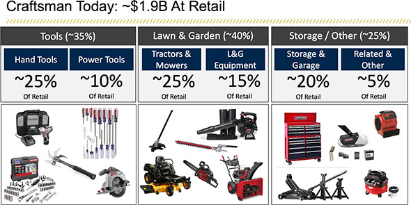 Craftsman 2017 Retail Category Breakdown