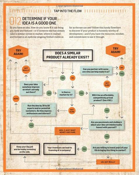 The Total Inventors Manual by Sean Michael Ragan Flow Chart