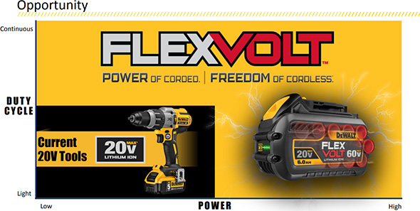 Dewalt Cordless Jobsite Cordless and FlexVolt Opportunities