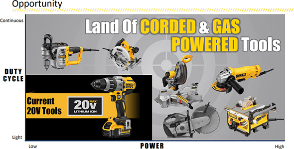 Dewalt Cordless Jobsite Opportunities vs Gas and Corded Tools