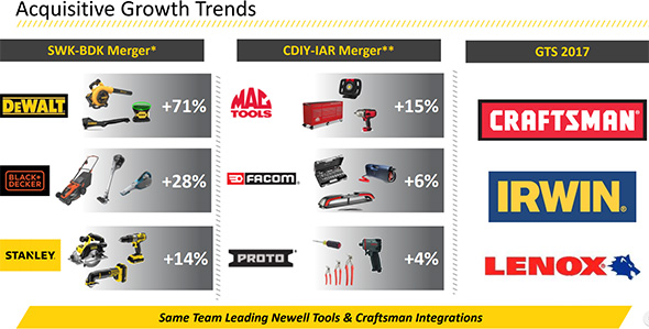 Stanley Black & Decker Acquisition Growth Trends