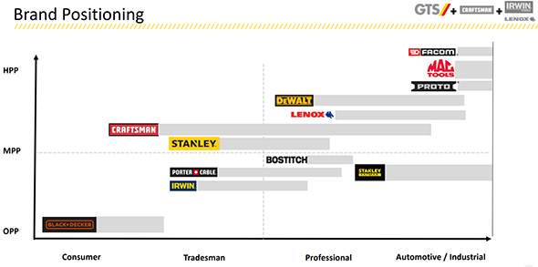Stanley Black & Decker Brand Positioning
