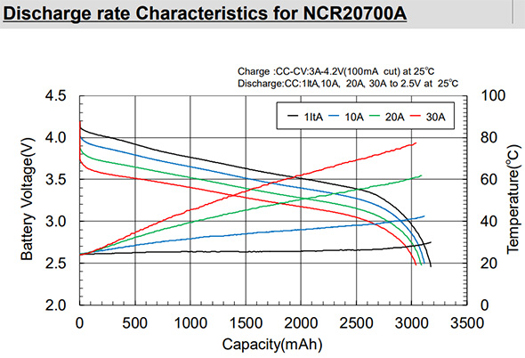 Panasonic NCR20700A Discharge Graph