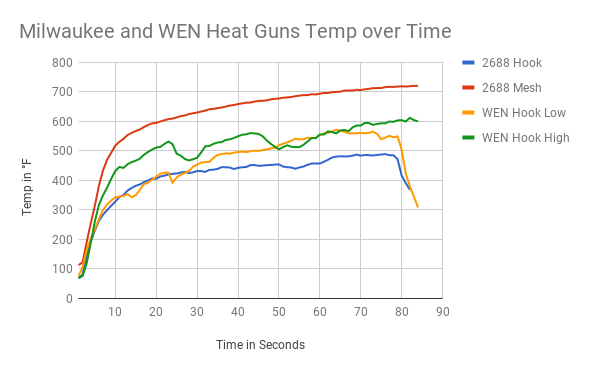 Milwaukee vs WEN Heat Gun Temperature over Time