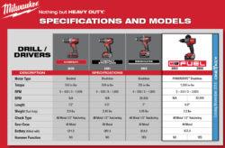 Milwaukee 2019 M18 Cordless Drill Driver Comparison Chart