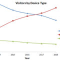 ToolGuyd Visitor Device Trend 2014-2018 Corrected