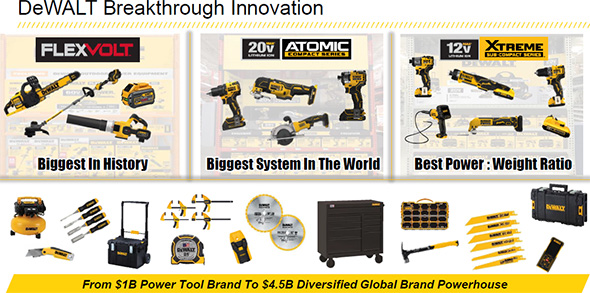 Dewalt Cordless Power Tool Innovation 2019