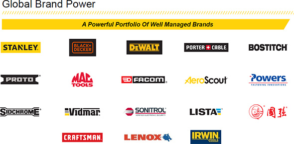 Stanley Black Decker Full List of Tool Brands 2019
