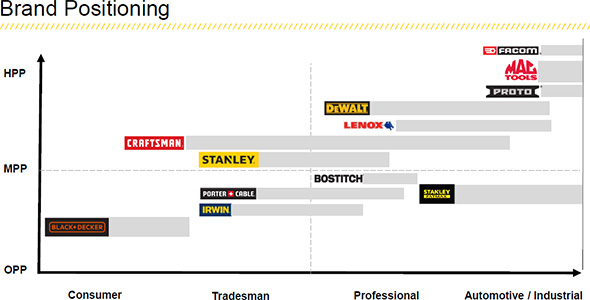Stanley Black Decker and Craftsman Tool Brand Positioning
