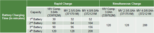 Metabo HPT 4-Port Charger Times