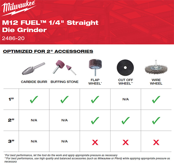 Milwaukee 2486 M12 Fuel Straight Die Grinder Accessory Recommendations