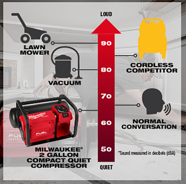 Milwaukee 2840-20 Cordless Air Compressor vs Dewalt Noise Level Comparison