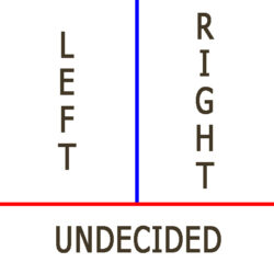 Left Right Undecided Chart