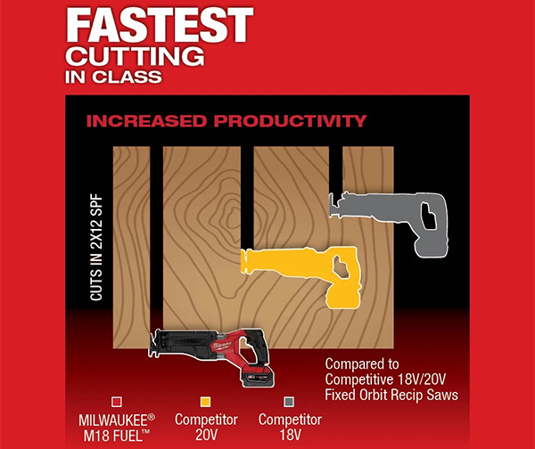 Milwaukee M18 Fuel Cordless Sawzall 2821 Cuts Faster